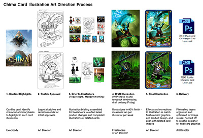 The Chima Illustration Pipeline
